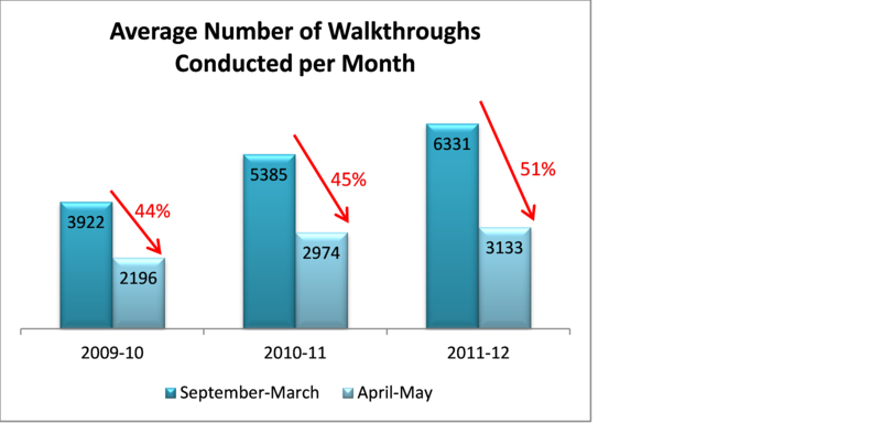 PWT monthly walkthrough data