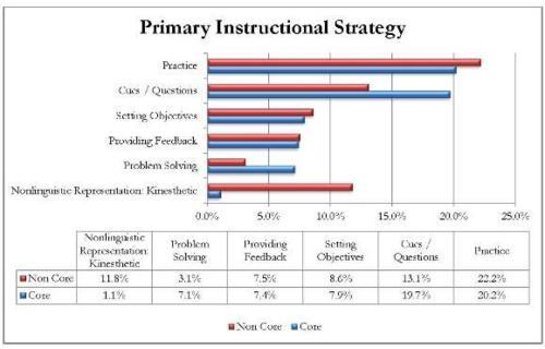 PWT data chart