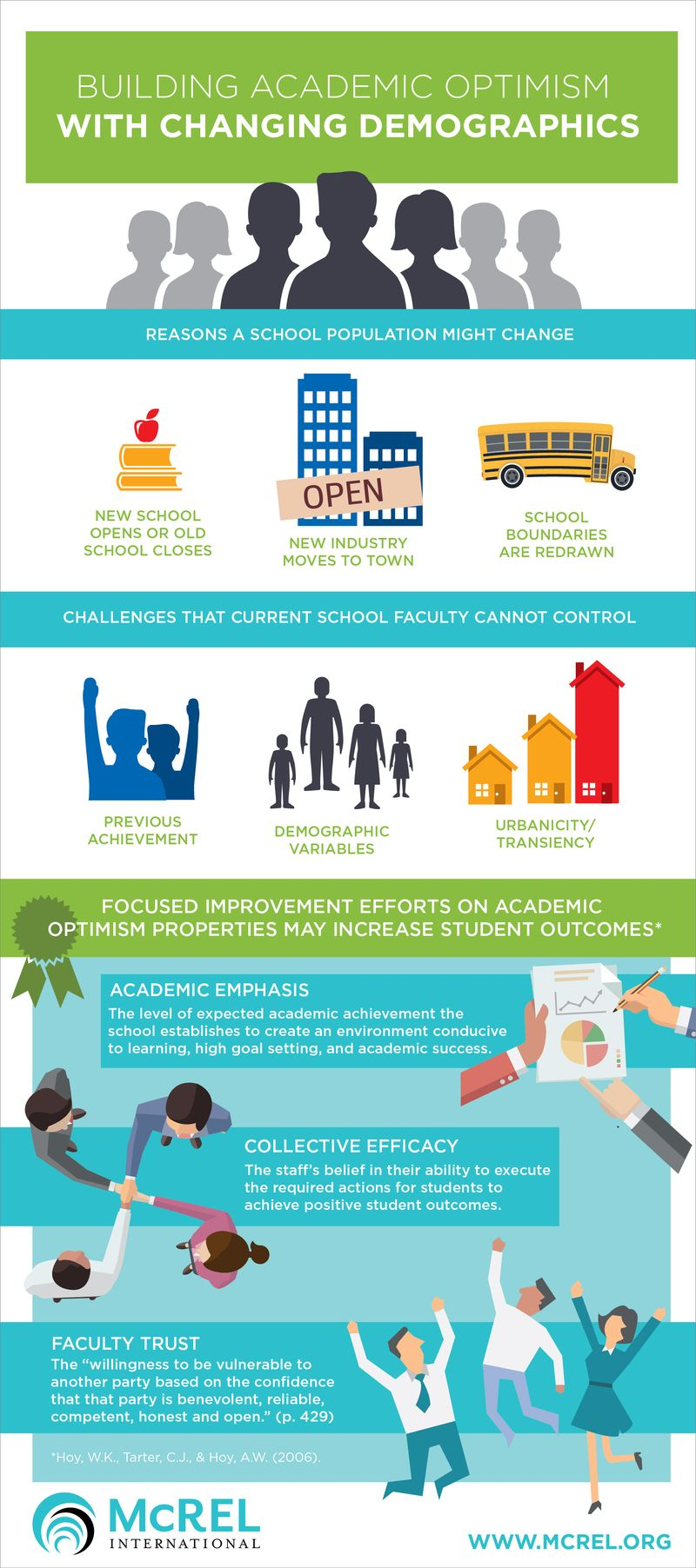 Academic Optimism Properties-infographic_McREL