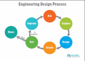 McREL-engineeringdesignprocess-042016